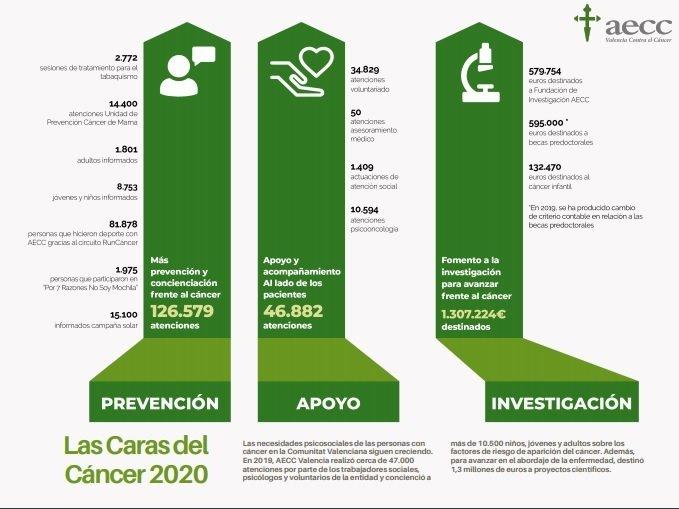 infografico del diagnostico del impacto emocional experimentado por las personas afectadas por cancer-durante-la-crisis-del-covid-19